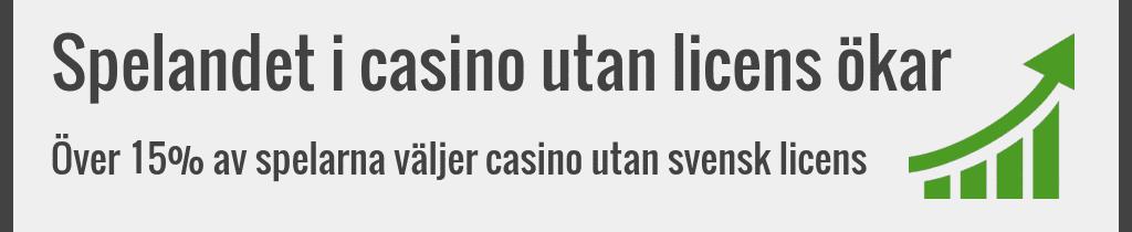 Spelandet i casino utan licens ligger på 15 %
